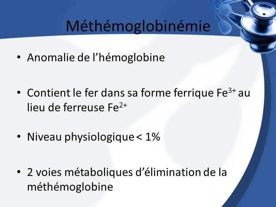 Méthémoglobinémie Anomalie de lhémoglobine Contient le fer dans sa forme ferrique Fe 3+ au lieu de ferreuse Fe 2+ Niveau physiologique < 1% 2 voies mé