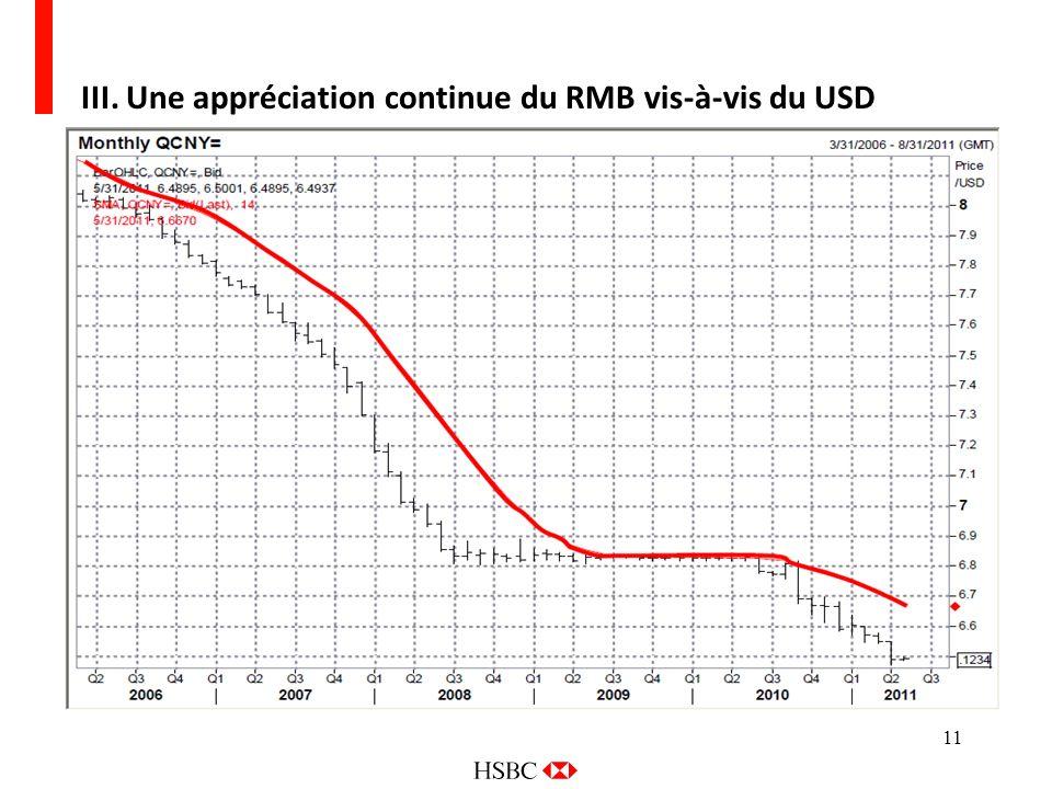 11 III. Une appréciation continue du RMB vis-à-vis du USD