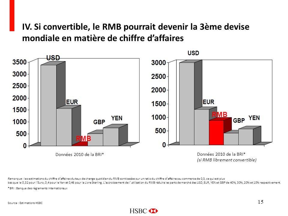 15 IV. Si convertible, le RMB pourrait devenir la 3ème devise mondiale en matière de chiffre daffaires Remarque : les estimations du chiffre d affaire