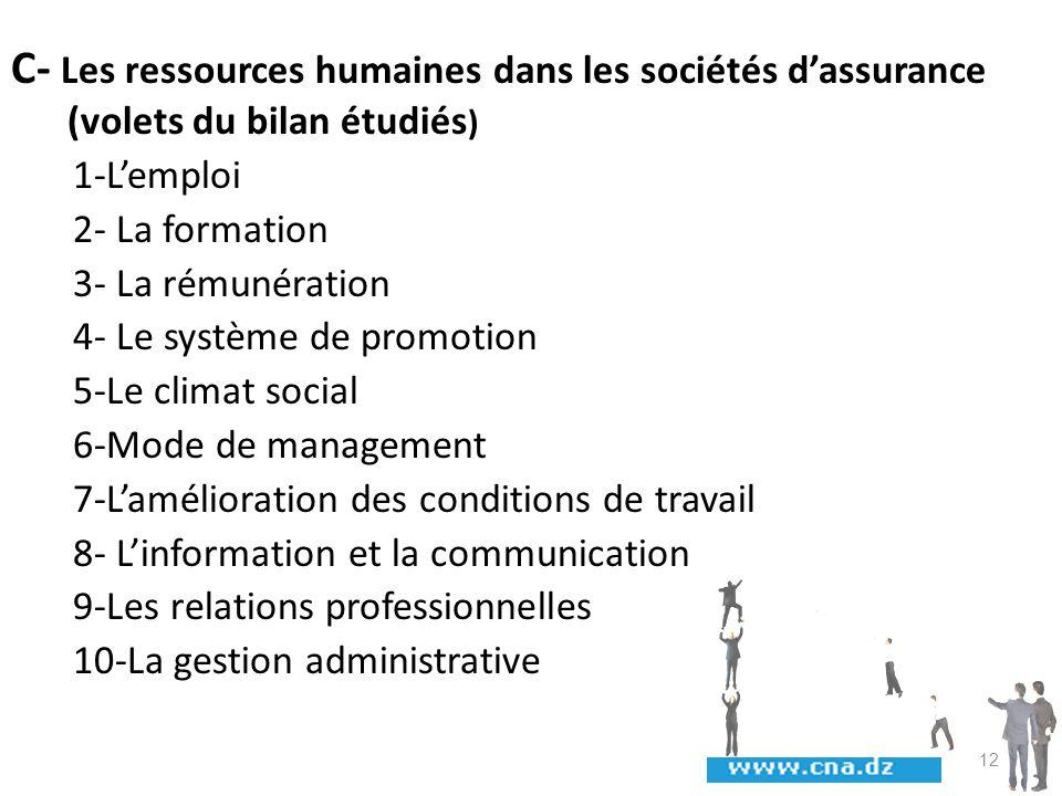 C- Les ressources humaines dans les sociétés dassurance (volets du bilan étudiés ) 1-Lemploi 2- La formation 3- La rémunération 4- Le système de promo