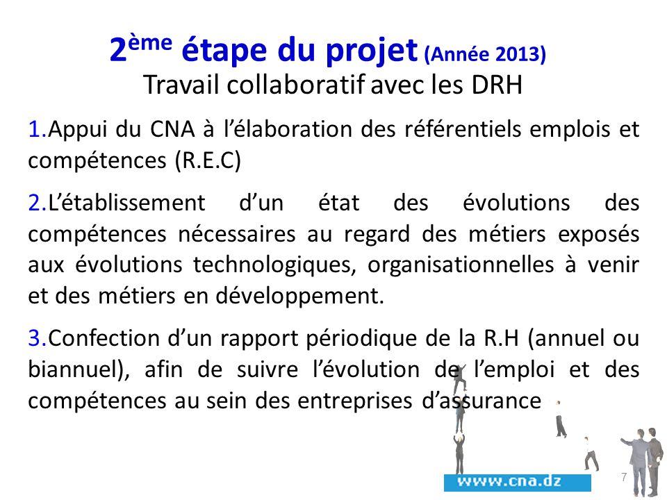 2 ème étape du projet (Année 2013) Travail collaboratif avec les DRH 1.Appui du CNA à lélaboration des référentiels emplois et compétences (R.E.C) 2.L