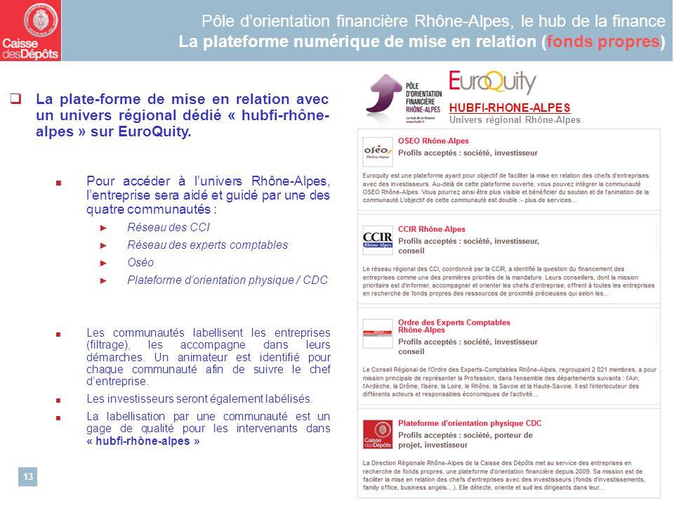 13 Pôle dorientation financière Rhône-Alpes, le hub de la finance La plateforme numérique de mise en relation (fonds propres) La plate-forme de mise en relation avec un univers régional dédié « hubfi-rhône- alpes » sur EuroQuity.