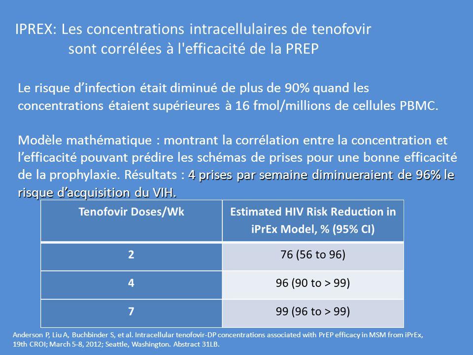 IPREX: Les concentrations intracellulaires de tenofovir sont corrélées à l'efficacité de la PREP Le risque dinfection était diminué de plus de 90% qua