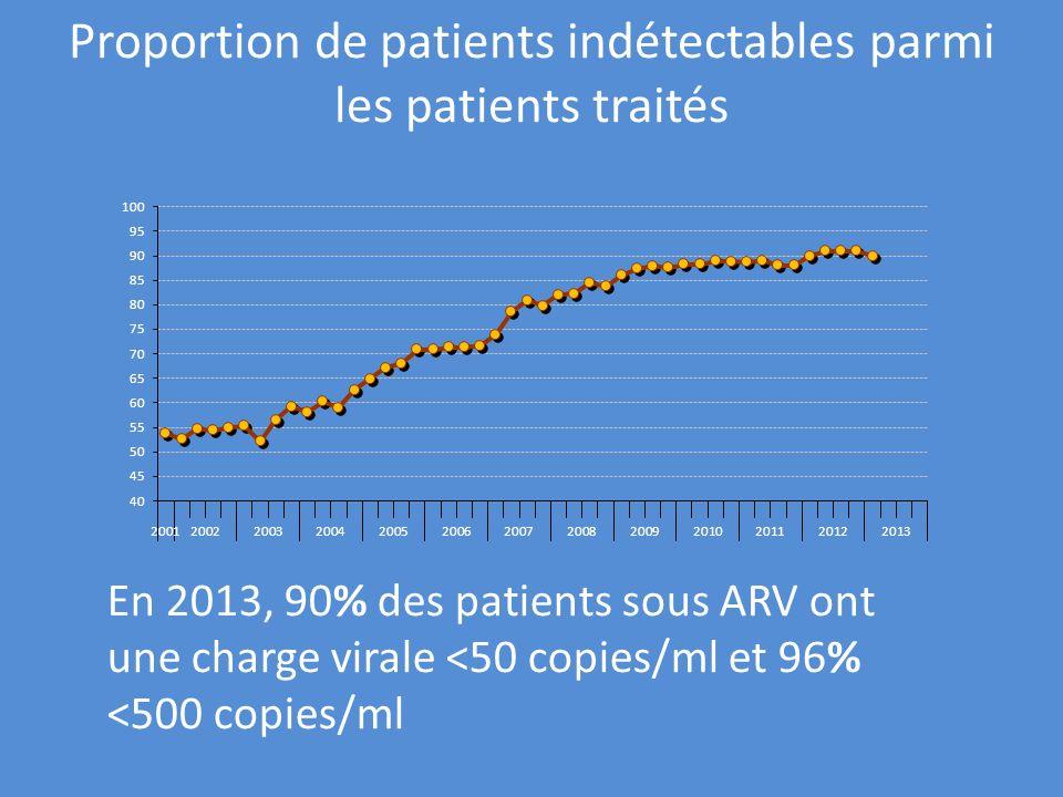 Proportion de patients indétectables parmi les patients traités En 2013, 90% des patients sous ARV ont une charge virale <50 copies/ml et 96% <500 cop