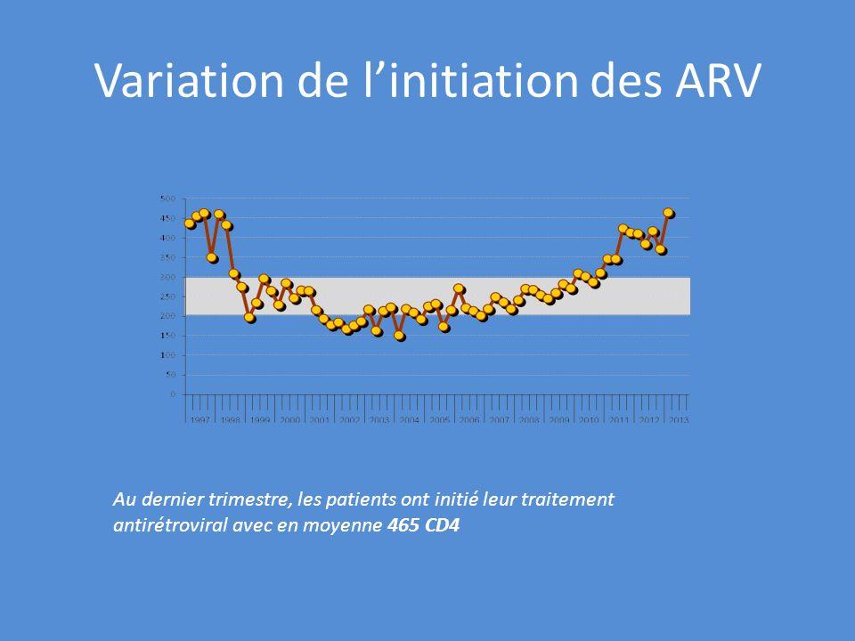 Variation de linitiation des ARV Au dernier trimestre, les patients ont initié leur traitement antirétroviral avec en moyenne 465 CD4