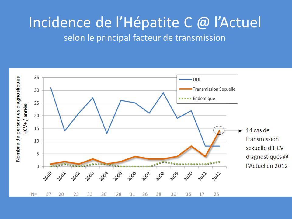 Incidence de lHépatite C @ lActuel selon le principal facteur de transmission