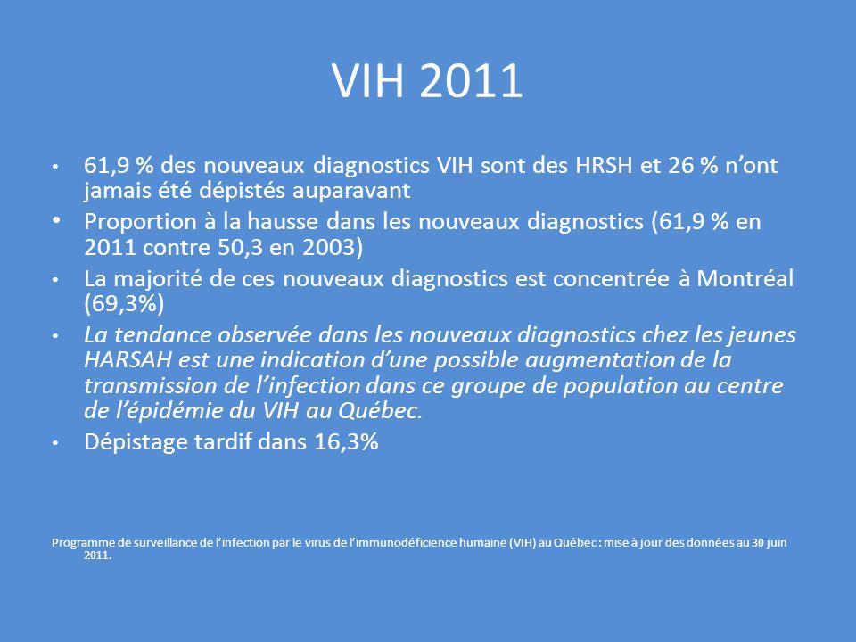 VIH 2011 61,9 % des nouveaux diagnostics VIH sont des HRSH et 26 % nont jamais été dépistés auparavant Proportion à la hausse dans les nouveaux diagno