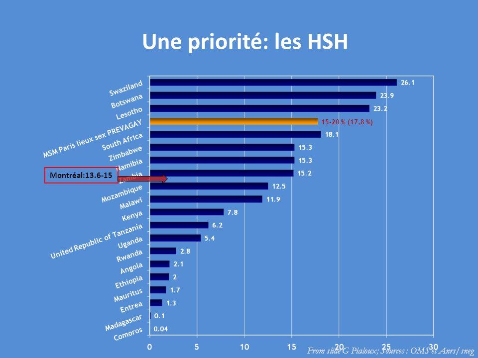 Une priorité: les HSH From slide G Pialoux; Sources : OMS et Anrs/sneg 15-20 % (17,8 %) Montréal:13.6-15