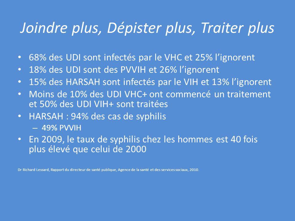 Joindre plus, Dépister plus, Traiter plus 68% des UDI sont infectés par le VHC et 25% lignorent 18% des UDI sont des PVVIH et 26% lignorent 15% des HA