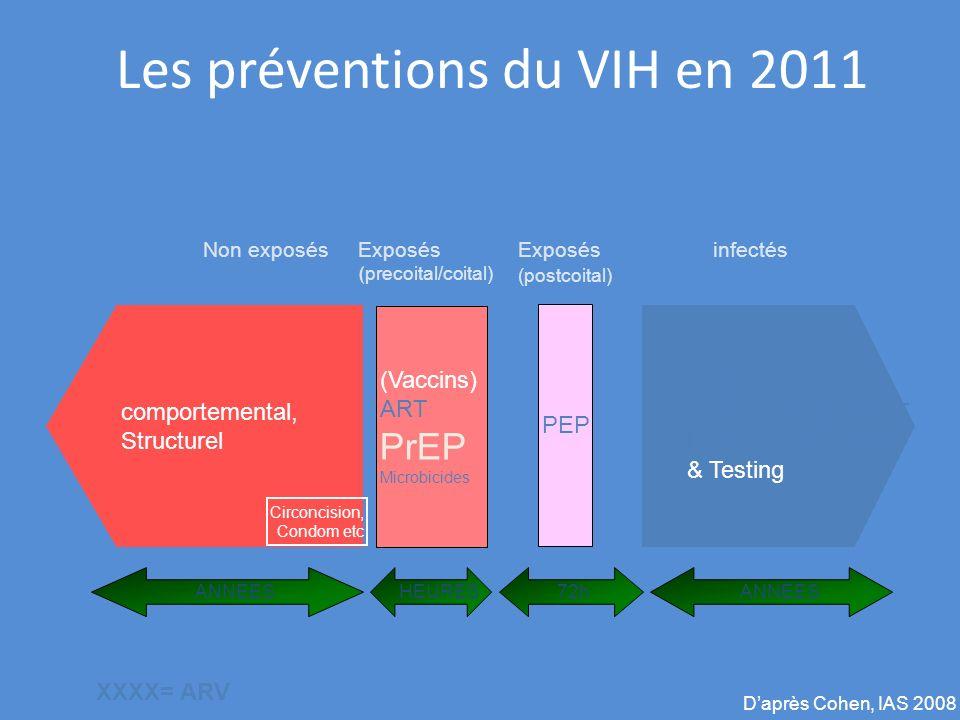 Les préventions du VIH en 2011 ANNEES TasP Traitement des MST Positive Prevention & Testing infectés ANNEES Non exposés comportemental, Structurel HEU