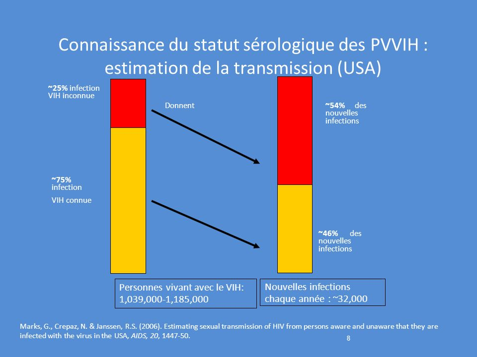 8 ~25% infection VIH inconnue ~75% infection VIH connue Personnes vivant avec le VIH: 1,039,000-1,185,000 Nouvelles infections chaque année : ~32,000