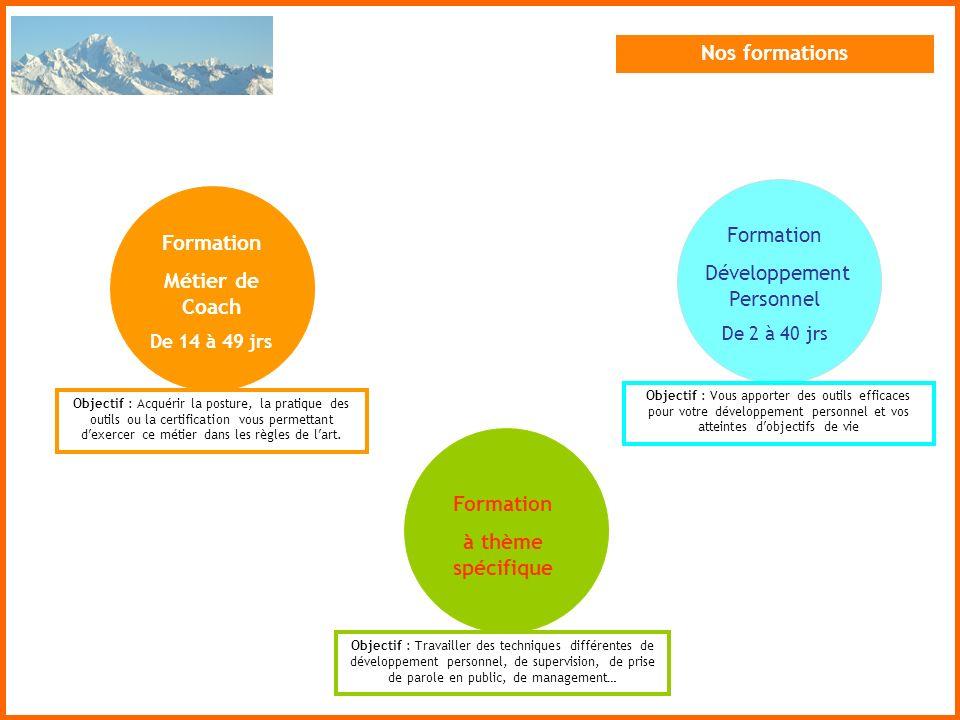 Nos formations Objectif : Vous apporter des outils efficaces pour votre développement personnel et vos atteintes dobjectifs de vie Formation Développe