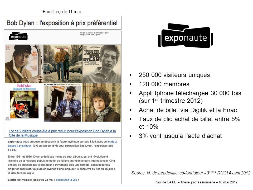 Pauline LATIL – Thèse professionnelle – 16 mai 2012 250 000 visiteurs uniques 120 000 membres Appli Iphone téléchargée 30 000 fois (sur 1 er trimestre