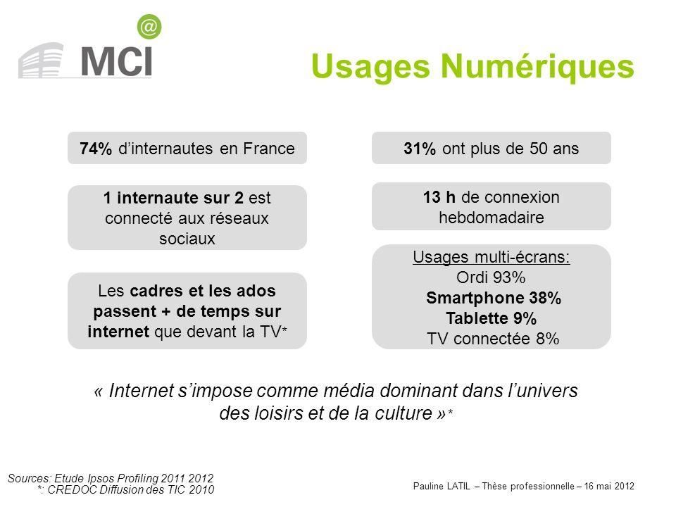 Pauline LATIL – Thèse professionnelle – 16 mai 2012 Usages Numériques Sources: Etude Ipsos Profiling 2011 2012 74% dinternautes en France31% ont plus