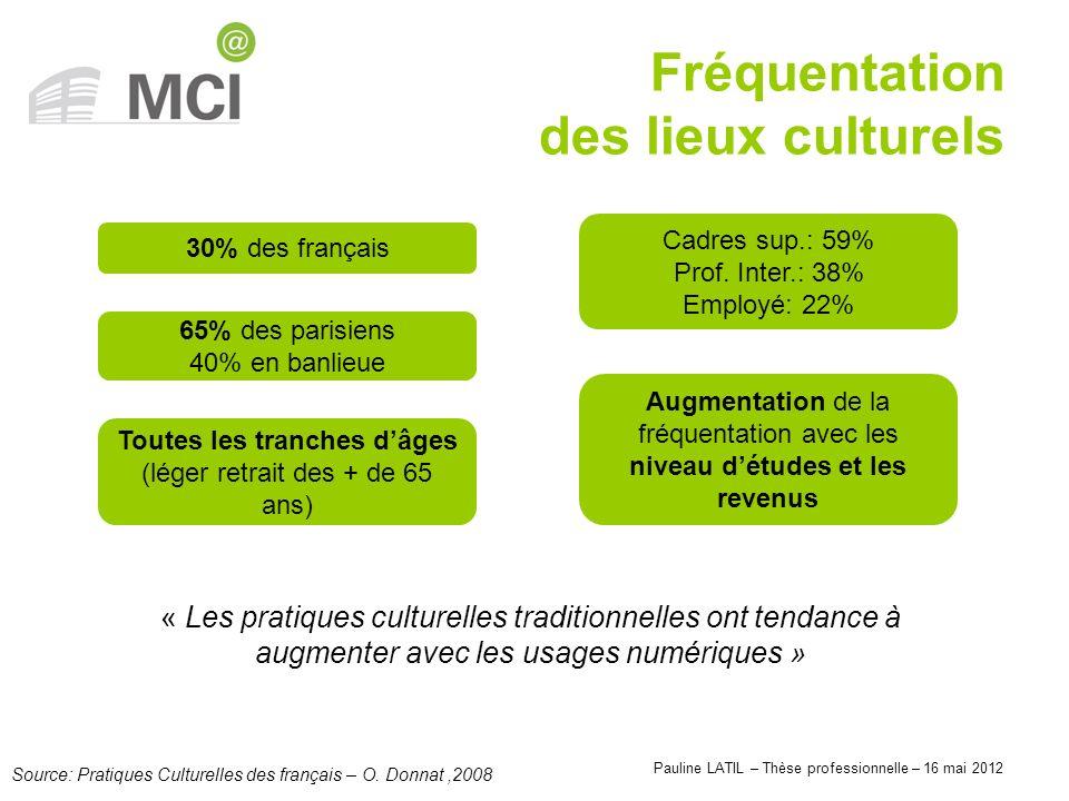 Pauline LATIL – Thèse professionnelle – 16 mai 2012 Fréquentation des lieux culturels Source: Pratiques Culturelles des français – O. Donnat,2008 « Le