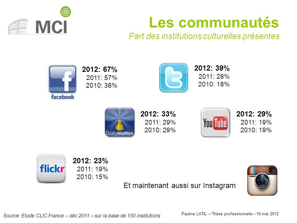 Pauline LATIL – Thèse professionnelle – 16 mai 2012 Les communautés Part des institutions culturelles présentes Source: Etude CLIC France – déc.2011 –