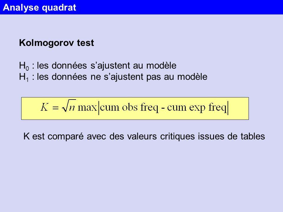 K est comparé avec des valeurs critiques issues de tables Kolmogorov test H 0 : les données sajustent au modèle H 1 : les données ne sajustent pas au