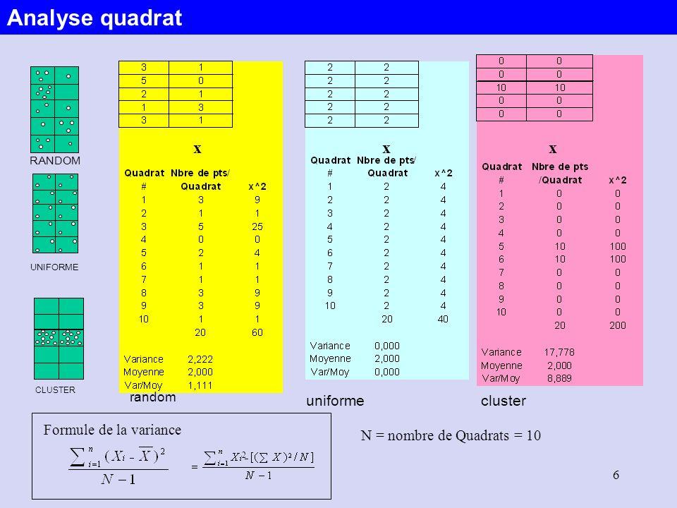7 On compare les fréquences observées dans les quadrats avec les fréquences attendues qui seraient générées par: –Un modèle aléatoire (Loi de Poisson) –Un modèle de type cluster –Un modèle uniforme (e.g.