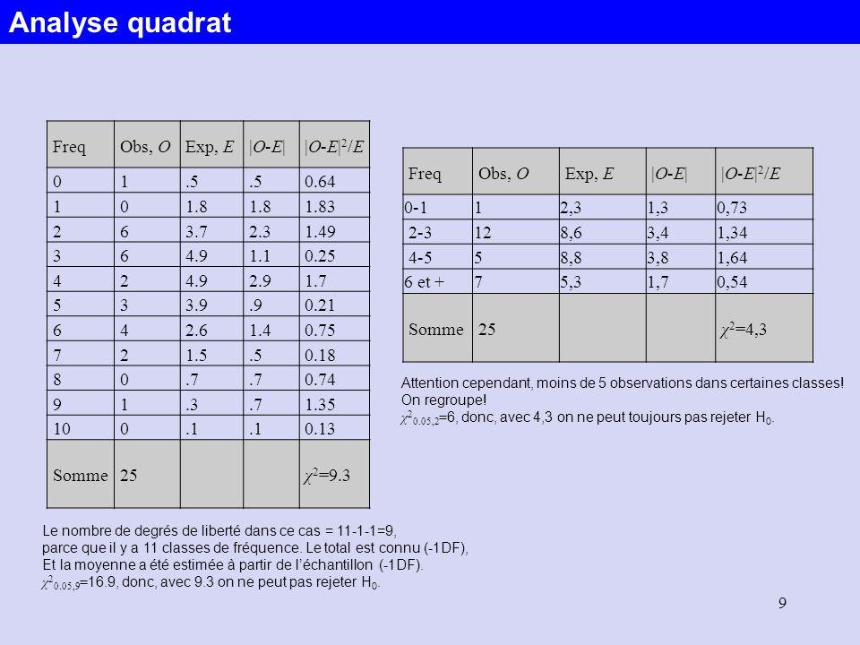 K est comparé avec des valeurs critiques issues de tables Kolmogorov test H 0 : les données sajustent au modèle H 1 : les données ne sajustent pas au modèle Analyse quadrat