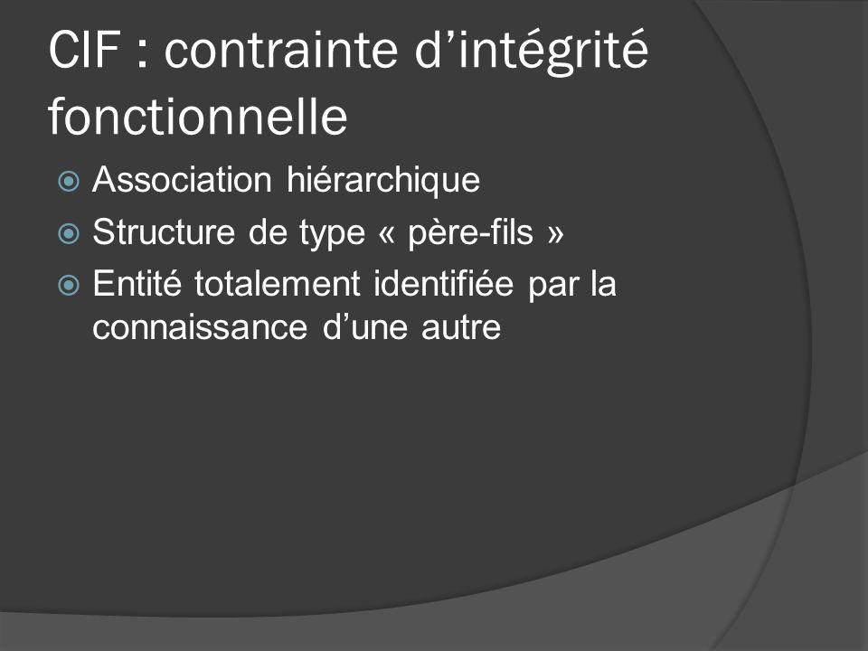 CIF : contrainte dintégrité fonctionnelle Une intervention concerne un et un seul matériel et un matériel précis peut nécessiter zéro ou plusieurs interventions.