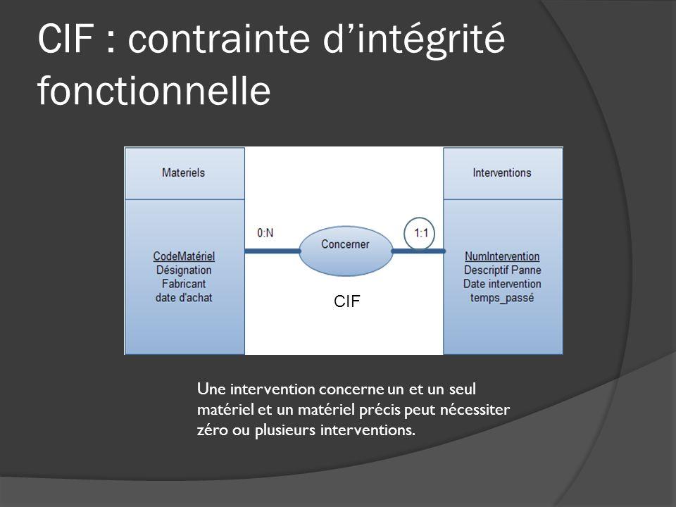 CIM : contrainte dintégrité multiple Association non hiérarchique Association peut être porteuse de données Comporte un identifiant qui résulte de la concaténation des identifiants des entités participant à lassociation