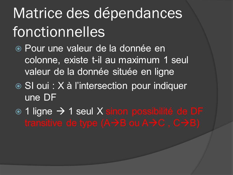 Matrice des dépendances fonctionnelles Source Buts 147 1 Num_Epreuve 2Lib_EpreuveX 3CoefX 4Num_Cand 5 Nom_Cand X 6Prénom_CandX 7Code_Ets 8Nom_EtsX 9Ville_EtsX 10Note
