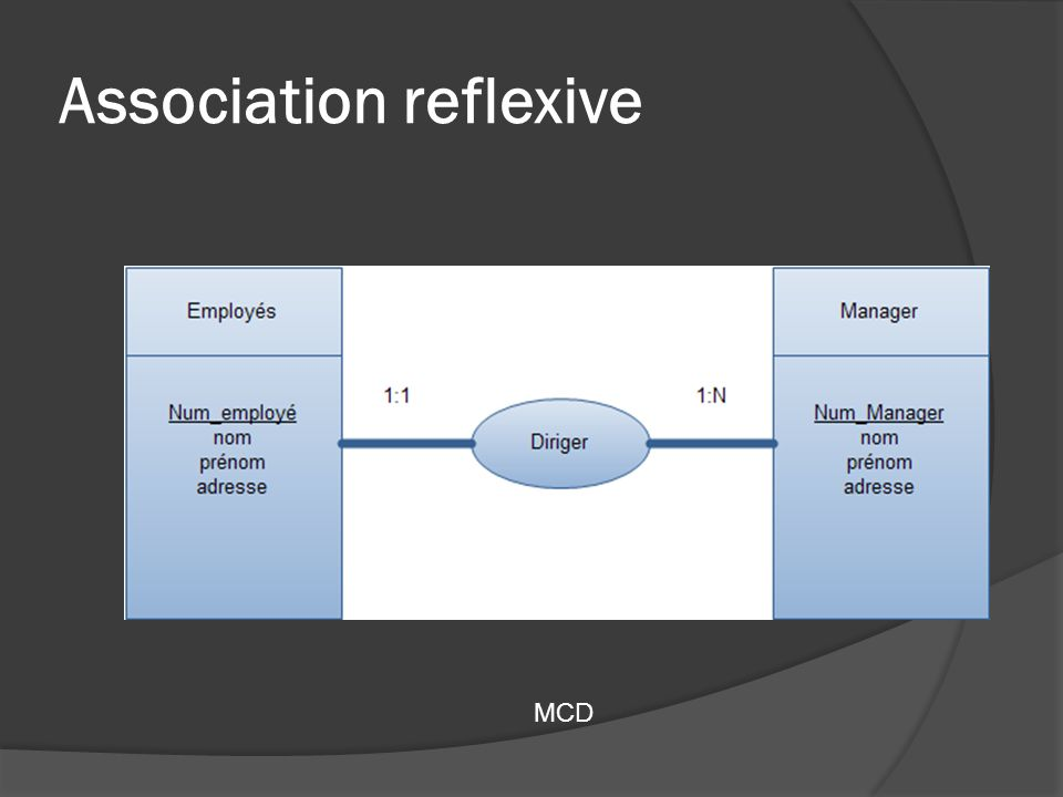 Association reflexive MCD amélioré. Cas 1:1