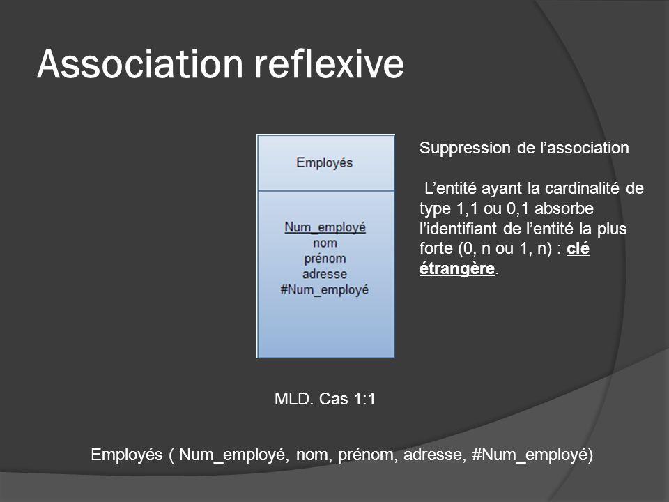Association reflexive MLD.