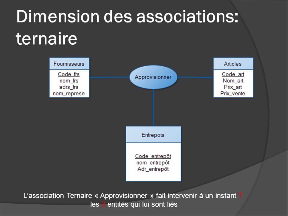 Dimension des associations: ternaire Lassociation Ternaire « Approvisionner » fait intervenir à un instant T les 3 entités qui lui sont liés