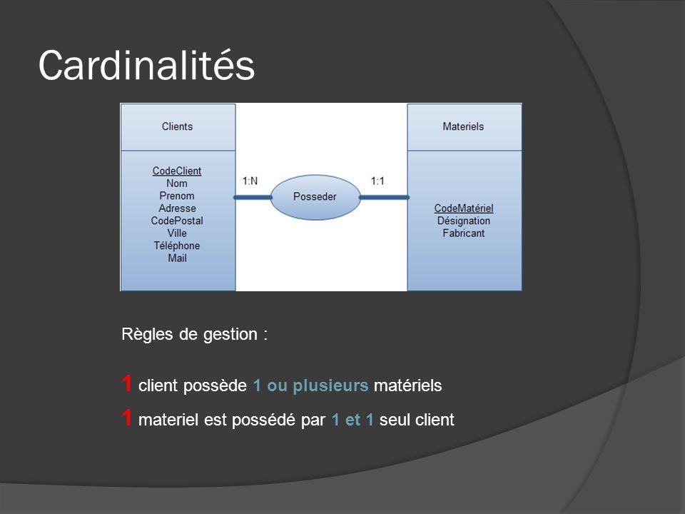 Cardinalités remarque Cas: 0,1 ------ 0,1 | 0,1------- 1,1| 1,1----- 1,1 erreur de conception