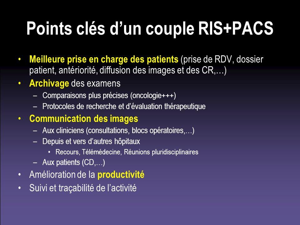 Points clés dun couple RIS+PACS Meilleure prise en charge des patients (prise de RDV, dossier patient, antériorité, diffusion des images et des CR,…)
