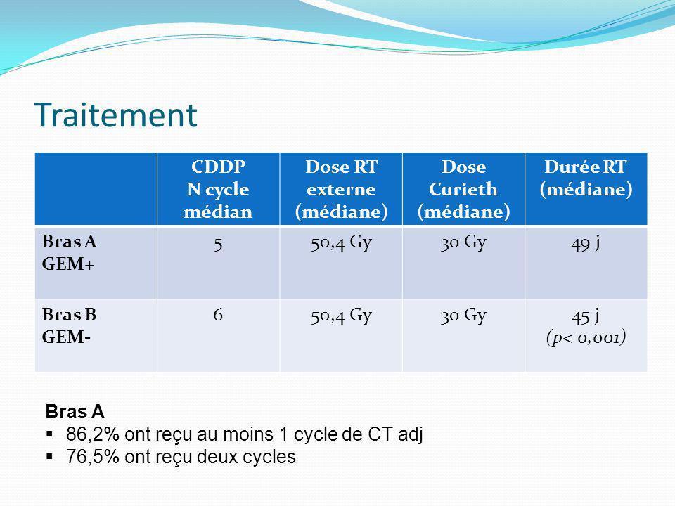 Traitement CDDP N cycle médian Dose RT externe (médiane) Dose Curieth (médiane) Durée RT (médiane) Bras A GEM+ 550,4 Gy30 Gy49 j Bras B GEM- 650,4 Gy3