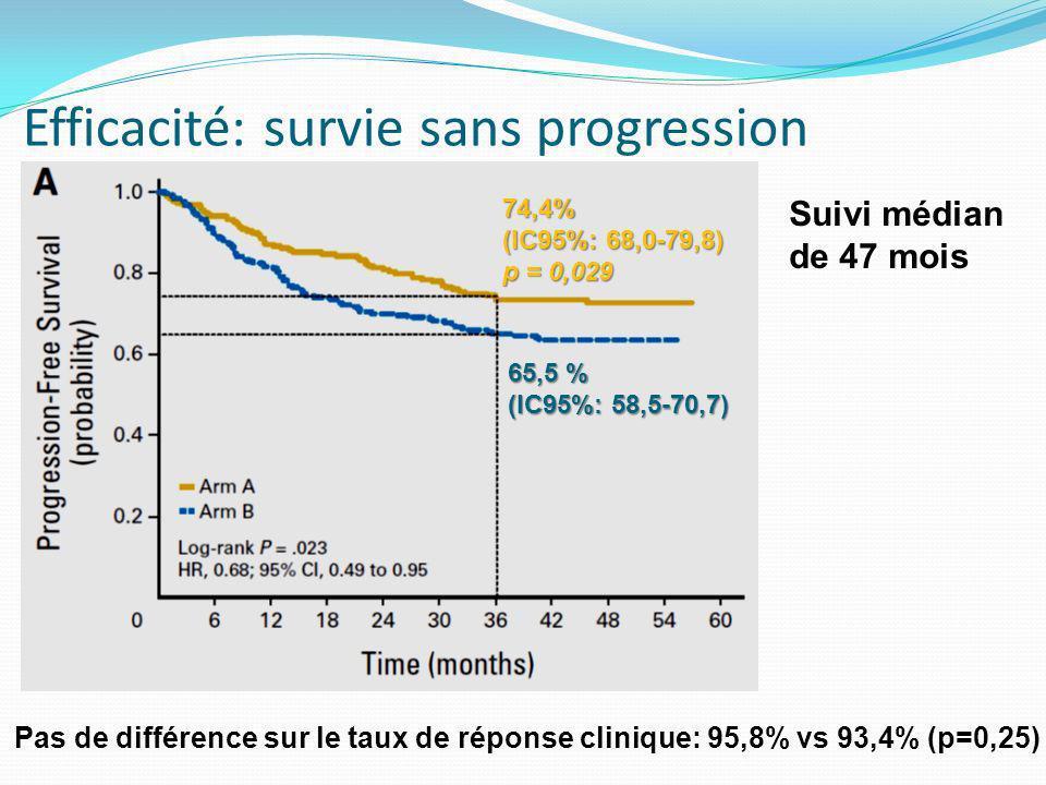 Efficacité: survie sans progression 74,4% (IC95%: 68,0-79,8) p = 0,029 65,5 % (IC95%: 58,5-70,7) Pas de différence sur le taux de réponse clinique: 95