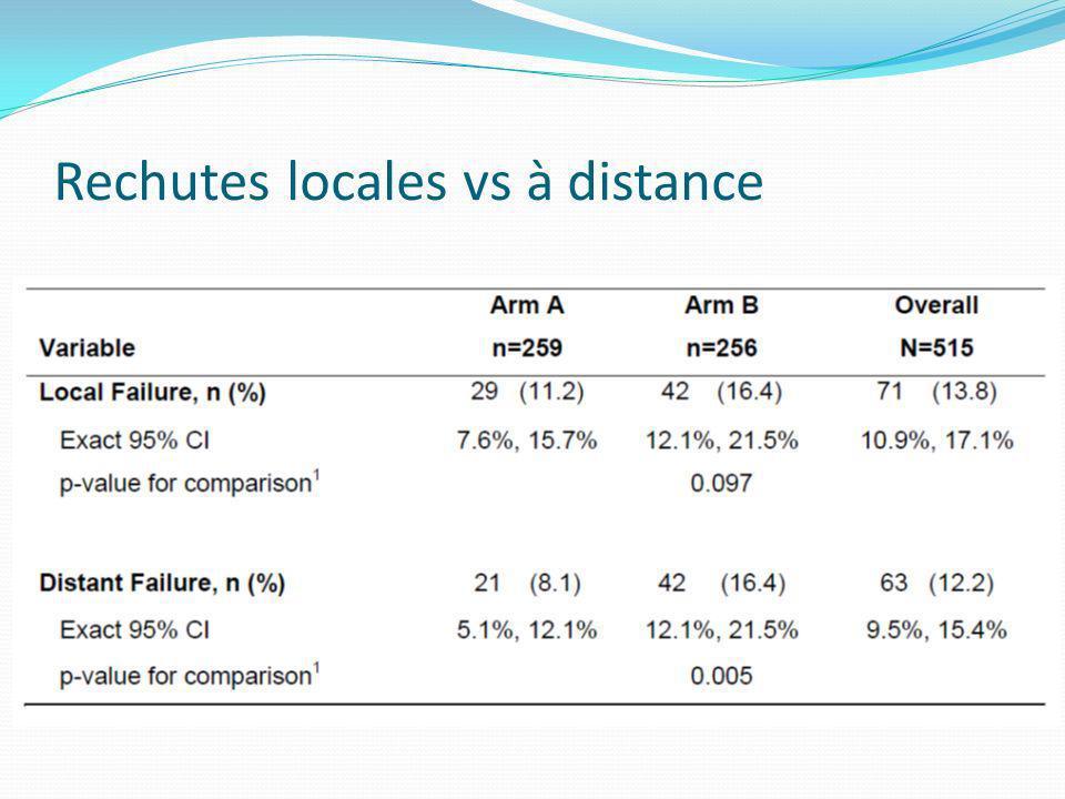 Rechutes locales vs à distance