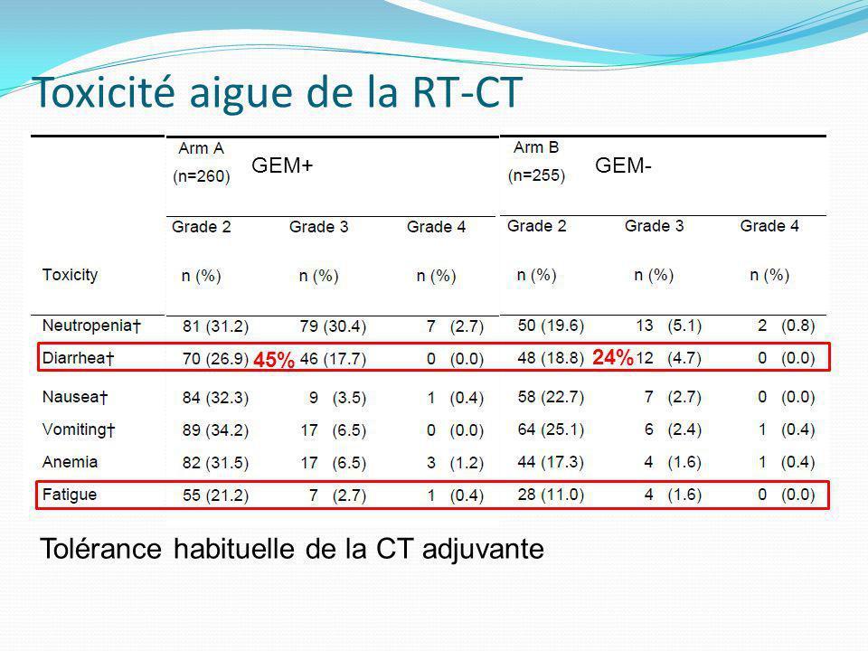 Toxicité aigue de la RT-CT Tolérance habituelle de la CT adjuvante GEM+GEM- 24% 45%