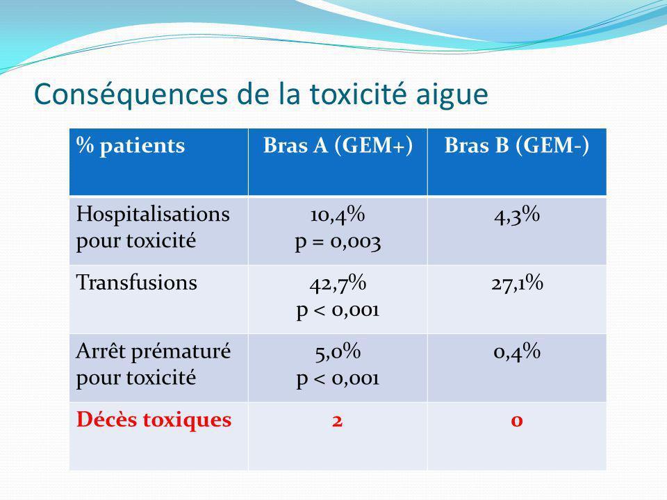 Conséquences de la toxicité aigue % patientsBras A (GEM+)Bras B (GEM-) Hospitalisations pour toxicité 10,4% p = 0,003 4,3% Transfusions42,7% p < 0,001