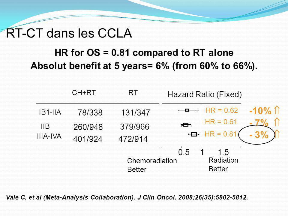 IB1-IIA 78/338 131/347 IIB 260/948 379/966 IIIA-IVA 401/924472/914 CH+RTRT Hazard Ratio (Fixed) Chemoradiation Better Radiation Better 10.51.5 HR for