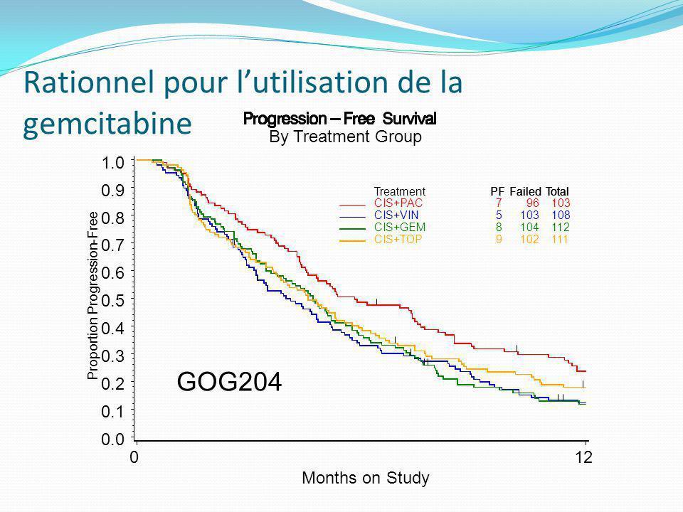 Design Non pré-traité FIGO IIB à IVA Pas de métastase rétro-péritonéale* Karnovsky 70 * Biopsie si gg > 1cm en TDM Stratification pour le stade, diamètre tumoral, centre, âge, méthode dirradiation Critère principal: survie sans rechute à 3 ans CDDP 40 mg/m² hebdo x 6 RT 50,4 Gy sur le pelvis 1,8 Gy/fraction, 5 j sur 7 Curiethérapie bas débit: 30-35 Gy au point A 80-85 Gy au point A, 55-65 Gy à la paroi + Gemcitabine hebdo 125 mg/m² sur 30-60 min CDDP 50 mg/m² J1 GEM 1000 mg/m² J1J8 J1=J21 x 2