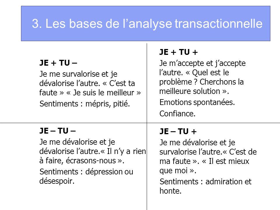 3. Les bases de lanalyse transactionnelle JE + TU – Je me survalorise et je dévalorise lautre. « Cest ta faute » « Je suis le meilleur » Sentiments :