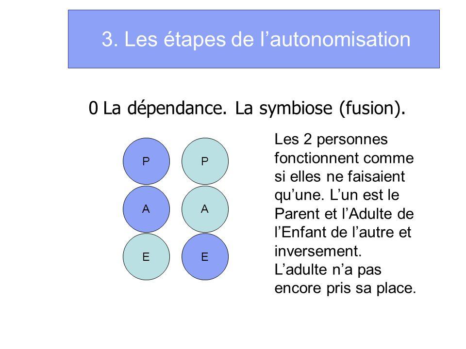 3. Les étapes de lautonomisation 0La dépendance. La symbiose (fusion). P A E P A E Les 2 personnes fonctionnent comme si elles ne faisaient quune. Lun