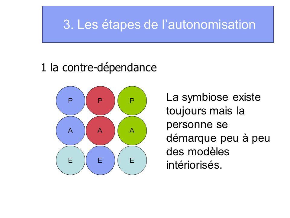 3. Les étapes de lautonomisation 1 la contre-dépendance P A E P A E P A E La symbiose existe toujours mais la personne se démarque peu à peu des modèl
