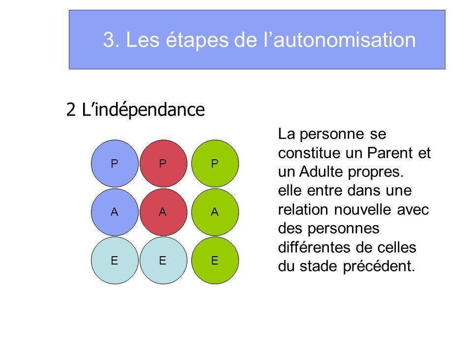3. Les étapes de lautonomisation 2 Lindépendance P A E P A E P A E La personne se constitue un Parent et un Adulte propres. elle entre dans une relati