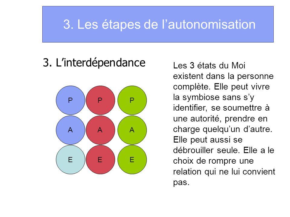 3. Les étapes de lautonomisation 3. Linterdépendance P A E P A E P A E Les 3 états du Moi existent dans la personne complète. Elle peut vivre la symbi