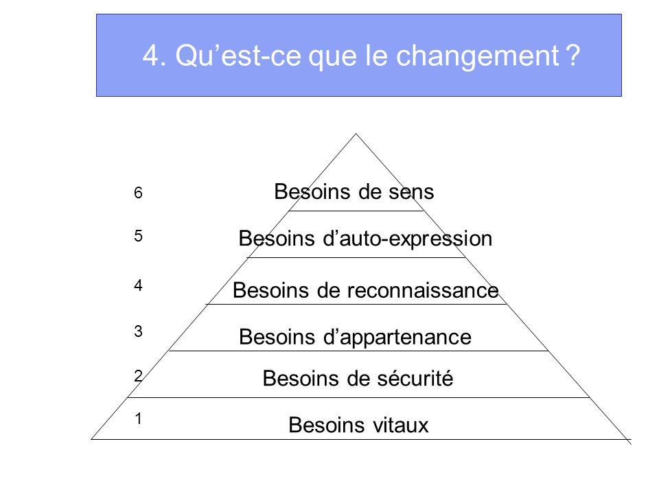 4. Quest-ce que le changement ? Besoins vitaux Besoins de sécurité Besoins dappartenance Besoins de reconnaissance Besoins dauto-expression Besoins de