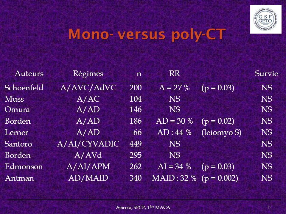Mono- versus poly-CT Mono- versus poly-CT AuteursRégimesn RRSurvie SchoenfeldA/AVC/AdVC200A = 27 %(p = 0.03)NS MussA/AC104NSNS OmuraA/AD146NSNS Borden
