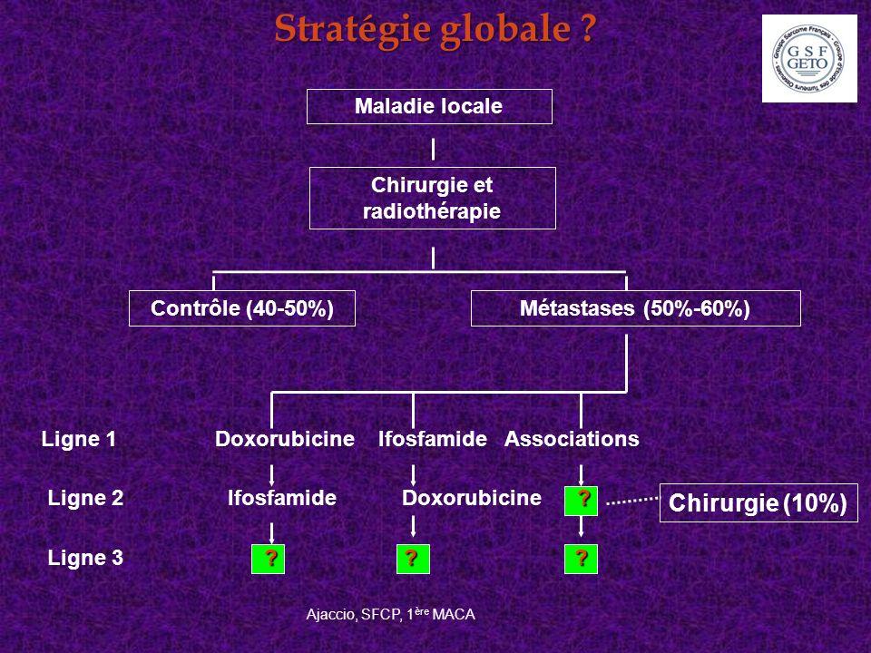 Stratégie globale ? Maladie locale Chirurgie et radiothérapie Contrôle (40-50%)Métastases (50%-60%) Ligne 1Doxorubicine Ifosfamide Associations ? ? ?