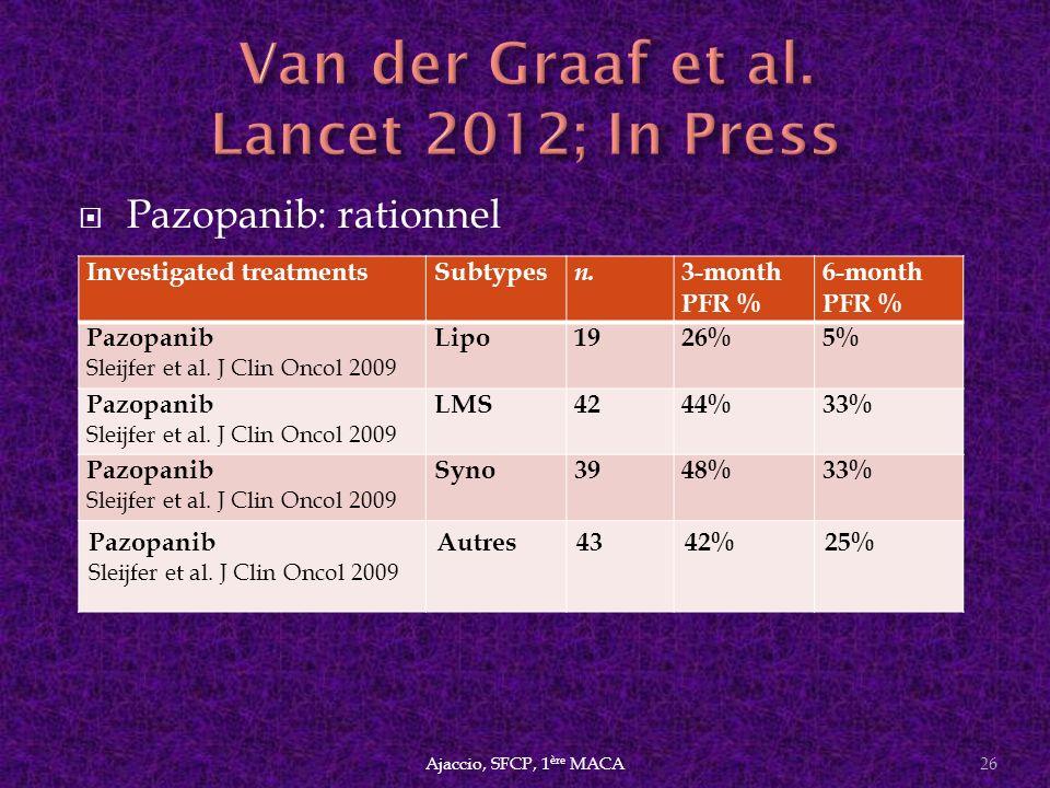 Pazopanib: rationnel Ajaccio, SFCP, 1 ère MACA26 Investigated treatmentsSubtypes n. 3-month PFR % 6-month PFR % Pazopanib Sleijfer et al. J Clin Oncol