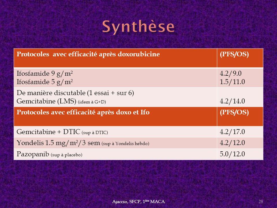 Protocoles avec efficacité après doxorubicine(PFS/OS) Ifosfamide 9 g/m² Ifosfamide 5 g/m² 4.2/9.0 1.5/11.0 De manière discutable (1 essai + sur 6) Gem