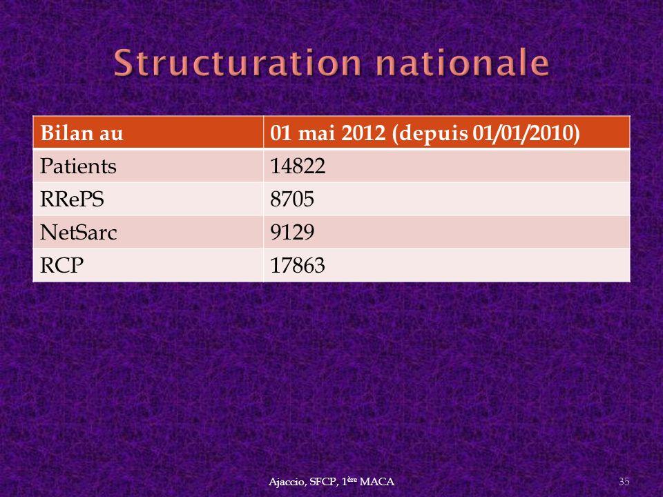 Ajaccio, SFCP, 1 ère MACA35 Bilan au01 mai 2012 (depuis 01/01/2010) Patients14822 RRePS8705 NetSarc9129 RCP17863