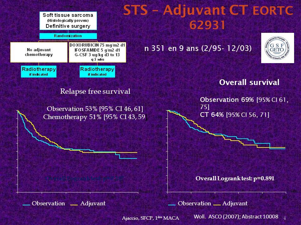 STS – Adjuvant CT EORTC 62931 (years) 0246810 0 20 30 40 50 60 70 80 90 100 ObservationAdjuvant Overall survival Observation 69% [95% CI 61, 75] CT 64